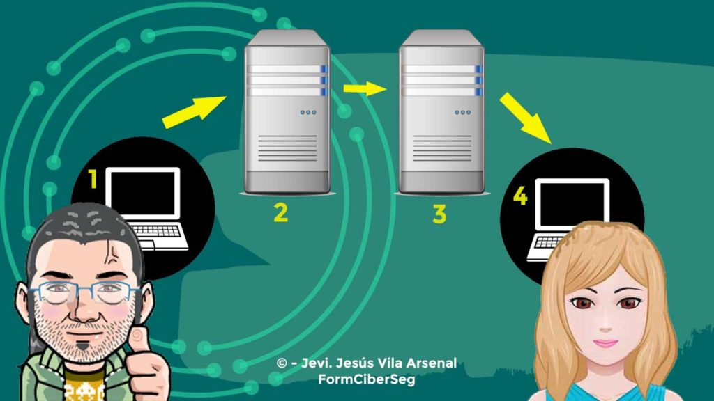 Guía de seguridad en el correo electrónico. Enviar un correo en FormCiberSeg-Formación y Ciberseguridad