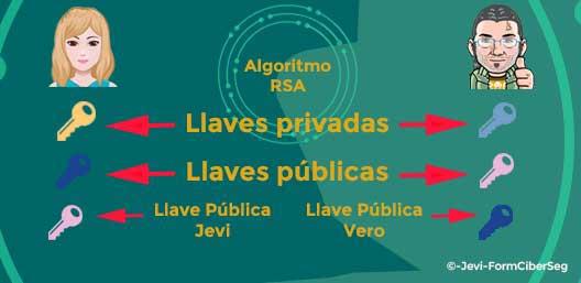 Intercambio de llaves públicas para la introdución al cifrado simétrico y asimétrico