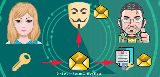 enviar correo en Introducción al cifrado simétrico y asimétrico para principiantes