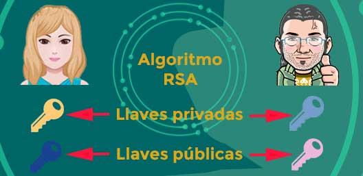 Algoritmo RSA en Introducción al cifrado simétrico y asimétrico para principiantes por FormCiberSeg - Formación y Ciberseguridad.